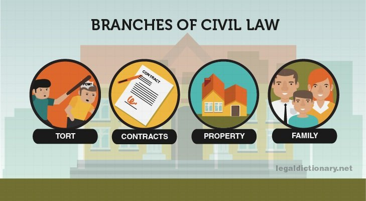 branches of civil law