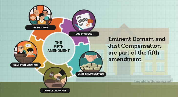 eminent domain fifth amendment