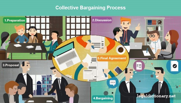 Collective Bargaining  Definition Processes And Examples
